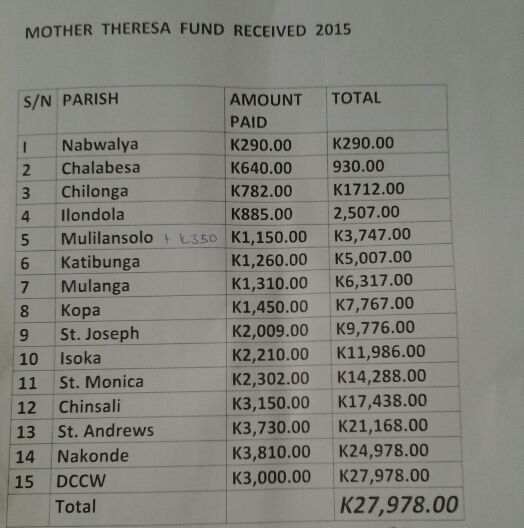 List of mother Theresa Fund contributions